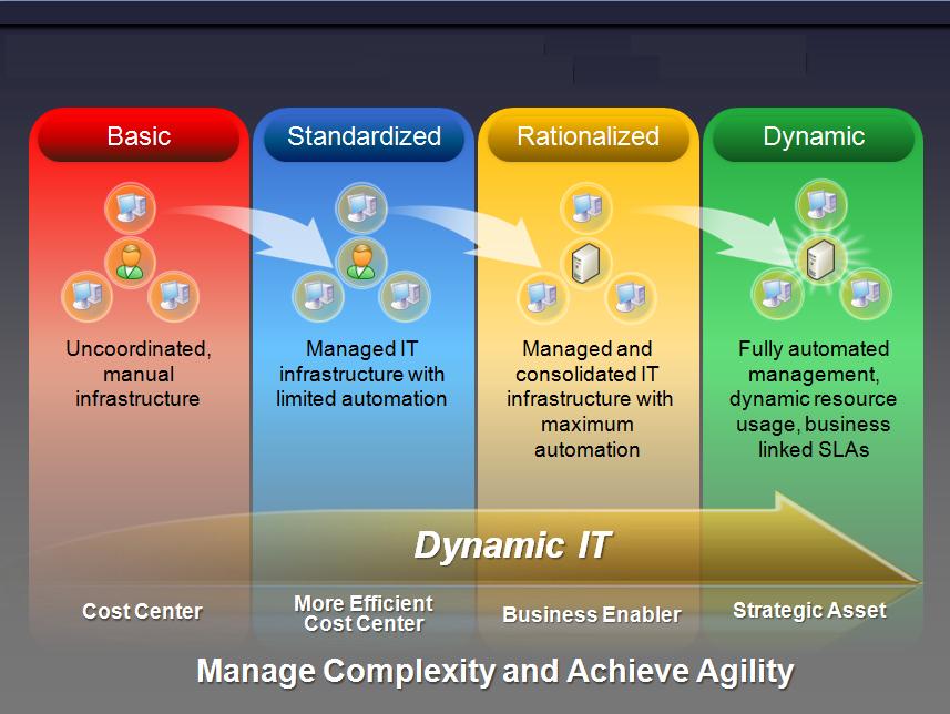 Server Infrastructure Optimization