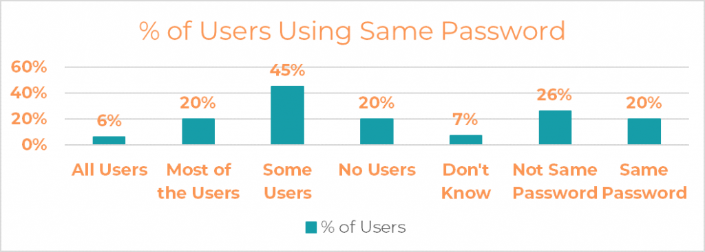 USA Internet Users Using the Same Password for Different Accounts