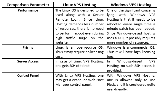 windows-linuxvps-comparison