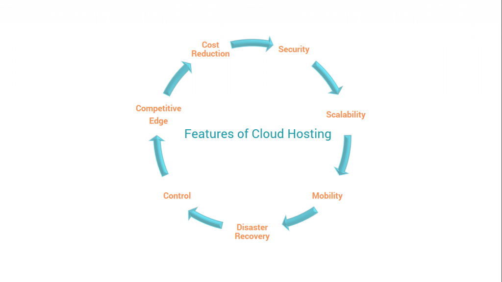 Feature of cloud hosting