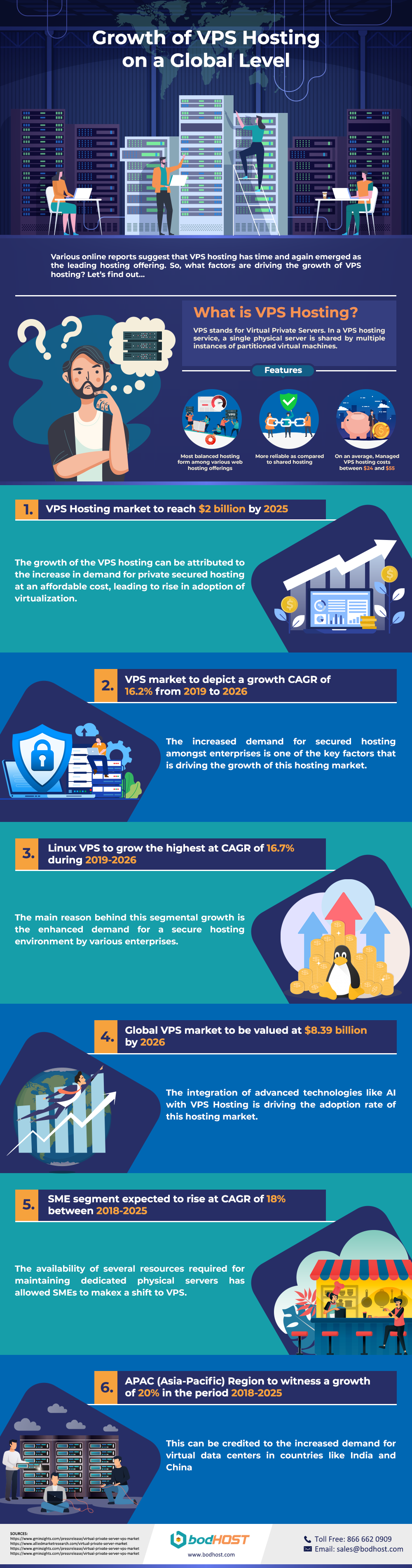 VPS Infographic - bodHOST